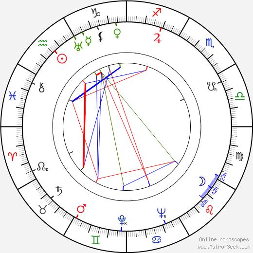 Mary Carlisle astro natal birth chart, Mary Carlisle horoscope, astrology