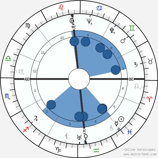 Meta Neuberger wikipedia, horoscope, astrology, instagram