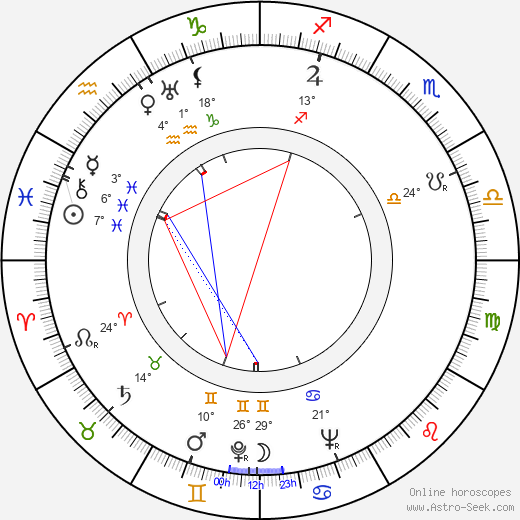 Nataša Gollová birth chart, biography, wikipedia 2019, 2020