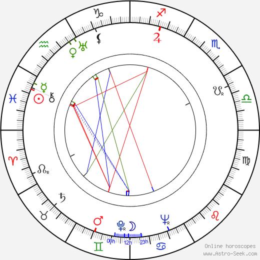 Nataša Gollová astro natal birth chart, Nataša Gollová horoscope, astrology