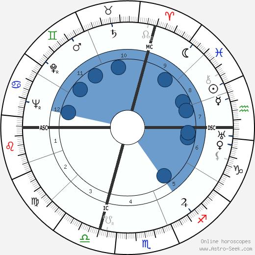 Pierre Boulle wikipedia, horoscope, astrology, instagram