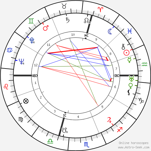 Pierre Boulle astro natal birth chart, Pierre Boulle horoscope, astrology