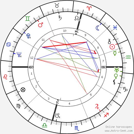 Пьер Буль Pierre Boulle день рождения гороскоп, Pierre Boulle Натальная карта онлайн