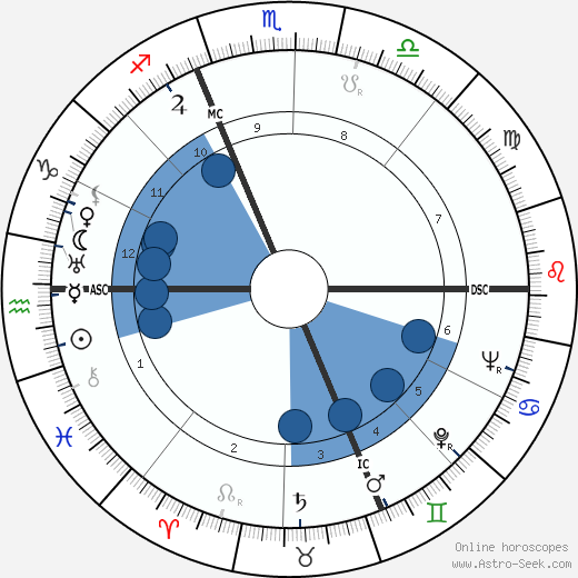 Pietro Ferraris wikipedia, horoscope, astrology, instagram