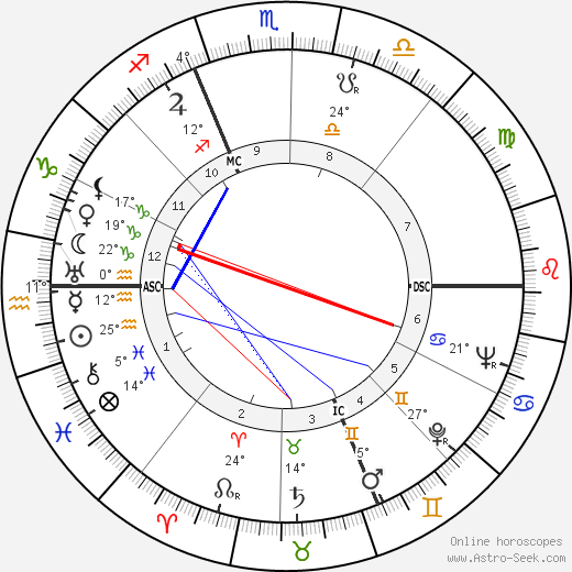 Pietro Ferraris birth chart, biography, wikipedia 2017, 2018