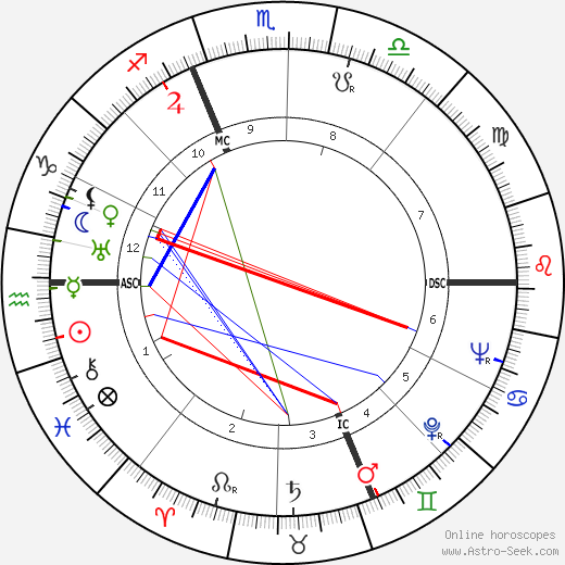 Pietro Ferraris astro natal birth chart, Pietro Ferraris horoscope, astrology