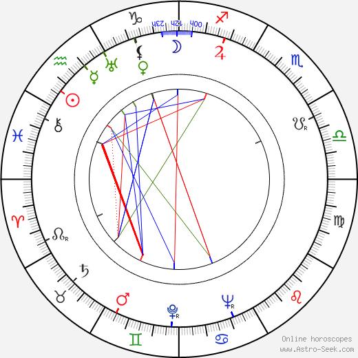 Raine Lampinen день рождения гороскоп, Raine Lampinen Натальная карта онлайн
