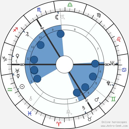 René Wheeler wikipedia, horoscope, astrology, instagram