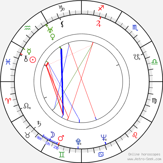 Richard Wattis birth chart, Richard Wattis astro natal horoscope, astrology