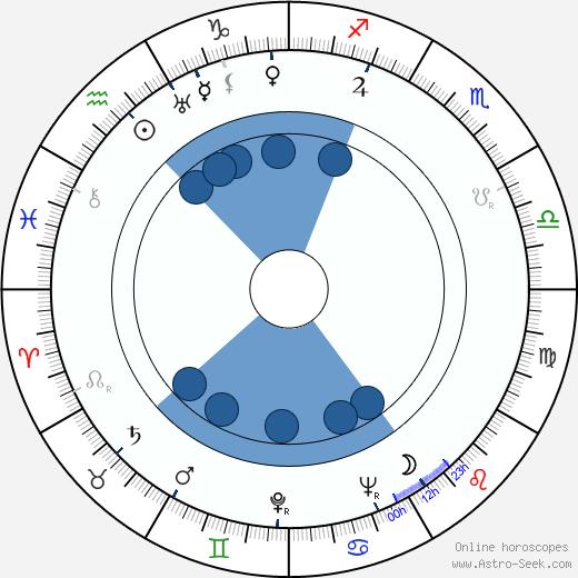 Stefan Schnabel wikipedia, horoscope, astrology, instagram