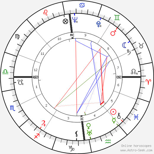 Ulrich de Maizière birth chart, Ulrich de Maizière astro natal horoscope, astrology
