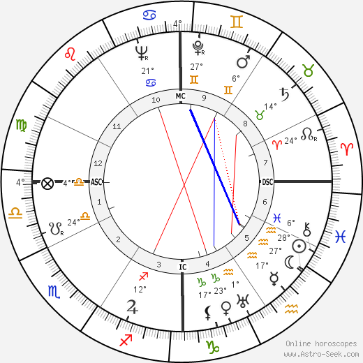 Virginia Sorensen birth chart, biography, wikipedia 2018, 2019