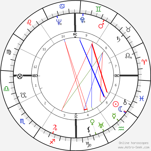 Virginia Sorensen astro natal birth chart, Virginia Sorensen horoscope, astrology