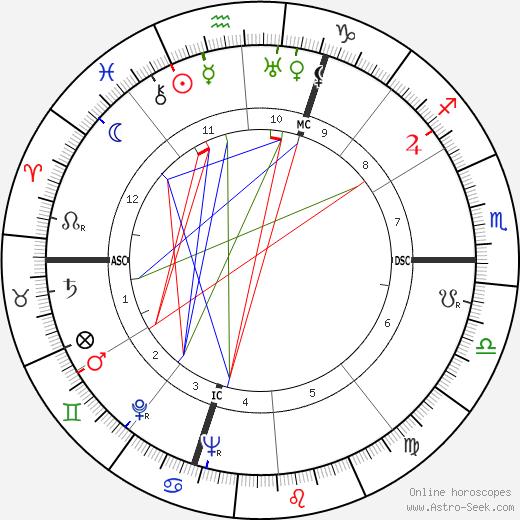 Yves Bonnat день рождения гороскоп, Yves Bonnat Натальная карта онлайн