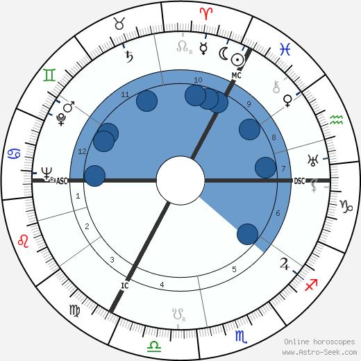 Adolf Galland wikipedia, horoscope, astrology, instagram