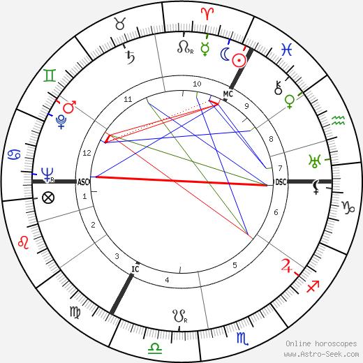Адольф Галланд Adolf Galland день рождения гороскоп, Adolf Galland Натальная карта онлайн