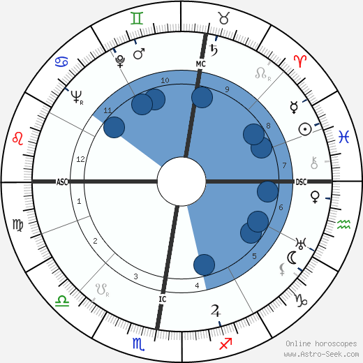 Carl Raddatz wikipedia, horoscope, astrology, instagram