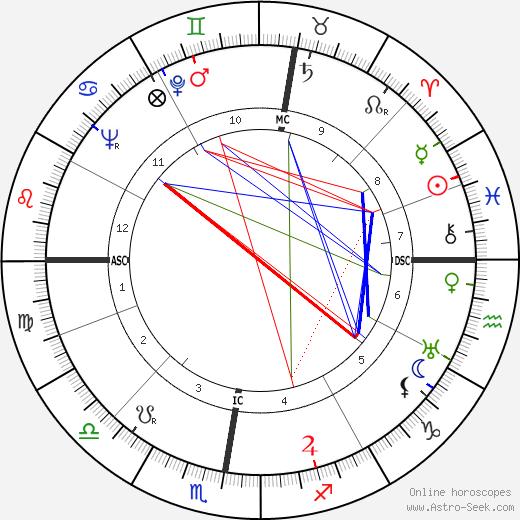 Carl Raddatz tema natale, oroscopo, Carl Raddatz oroscopi gratuiti, astrologia