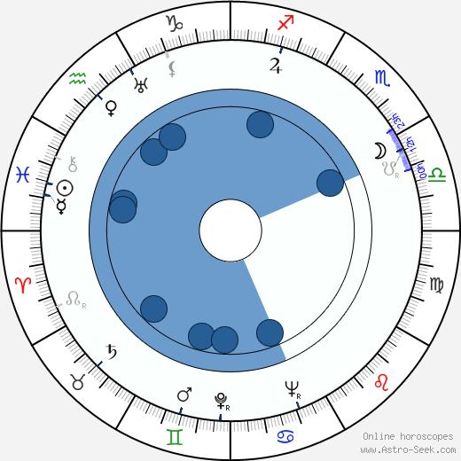 Chieko Takehisa wikipedia, horoscope, astrology, instagram