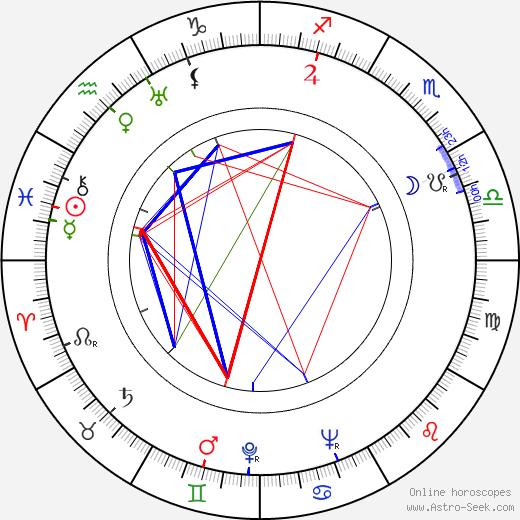 Chieko Takehisa astro natal birth chart, Chieko Takehisa horoscope, astrology