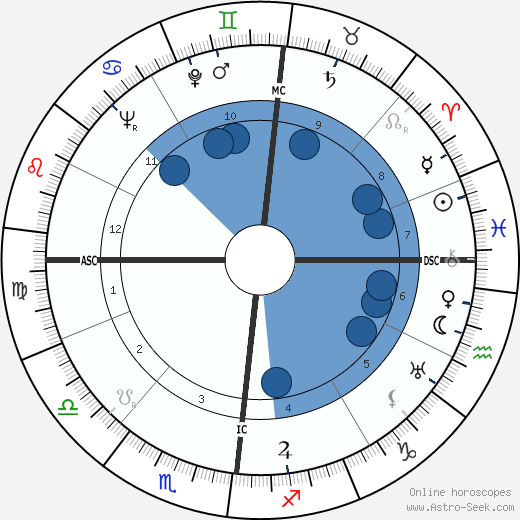 Francis Gruber wikipedia, horoscope, astrology, instagram
