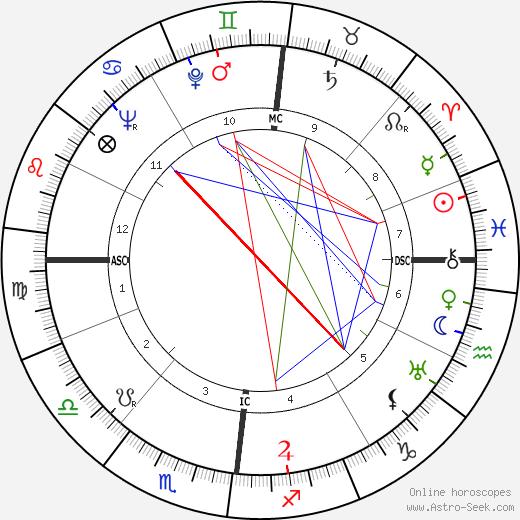 Francis Gruber день рождения гороскоп, Francis Gruber Натальная карта онлайн