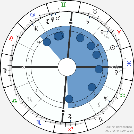 François Bloch-Lainé wikipedia, horoscope, astrology, instagram