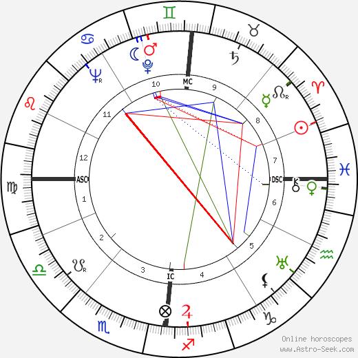 François Bloch-Lainé tema natale, oroscopo, François Bloch-Lainé oroscopi gratuiti, astrologia