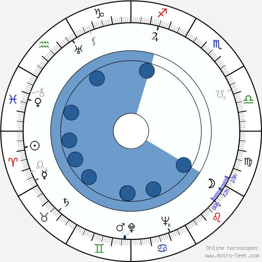 Fred Brady wikipedia, horoscope, astrology, instagram