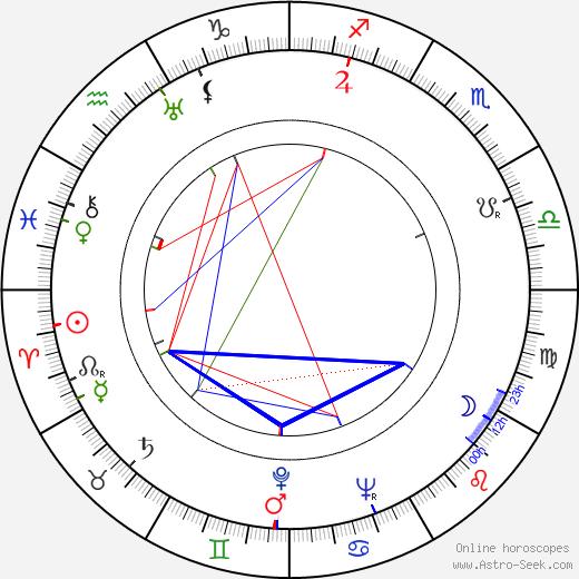 Fred Brady birth chart, Fred Brady astro natal horoscope, astrology