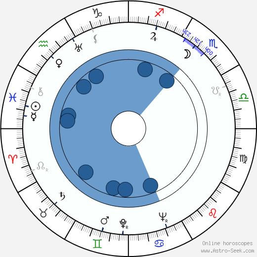 Fred Griffiths wikipedia, horoscope, astrology, instagram