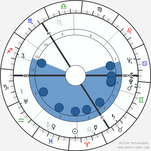 Fred Zeller wikipedia, horoscope, astrology, instagram