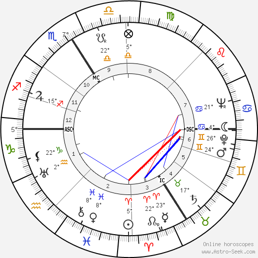 Fred Zeller birth chart, biography, wikipedia 2019, 2020