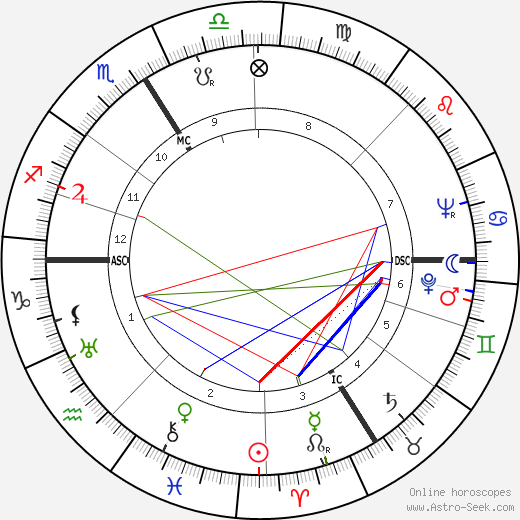 Fred Zeller astro natal birth chart, Fred Zeller horoscope, astrology