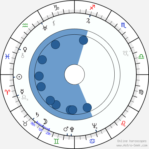 Geo Barton wikipedia, horoscope, astrology, instagram