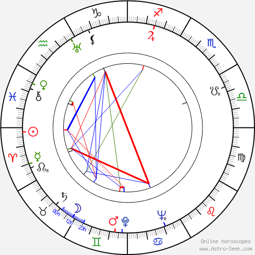 Geo Barton tema natale, oroscopo, Geo Barton oroscopi gratuiti, astrologia