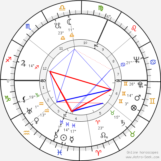 Jack Marshall birth chart, biography, wikipedia 2018, 2019