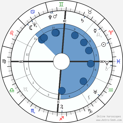 James Callaghan wikipedia, horoscope, astrology, instagram