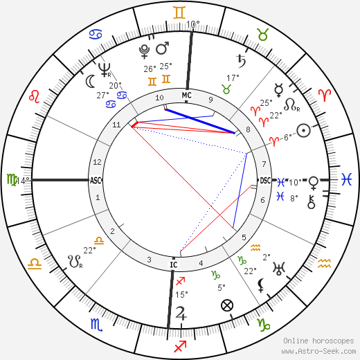 James Callaghan birth chart, biography, wikipedia 2019, 2020