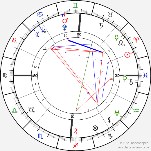 James Callaghan astro natal birth chart, James Callaghan horoscope, astrology