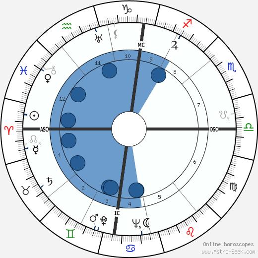 Jane Schwarz wikipedia, horoscope, astrology, instagram