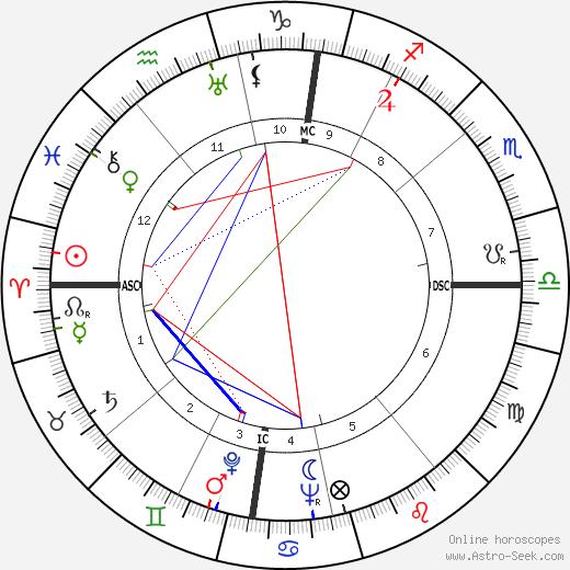 Jane Schwarz tema natale, oroscopo, Jane Schwarz oroscopi gratuiti, astrologia