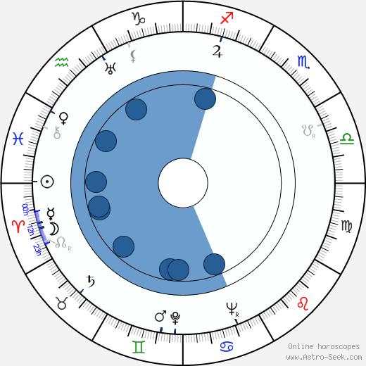 Janusz Paluszkiewicz wikipedia, horoscope, astrology, instagram
