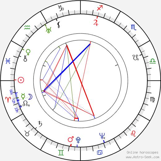 Janusz Paluszkiewicz birth chart, Janusz Paluszkiewicz astro natal horoscope, astrology
