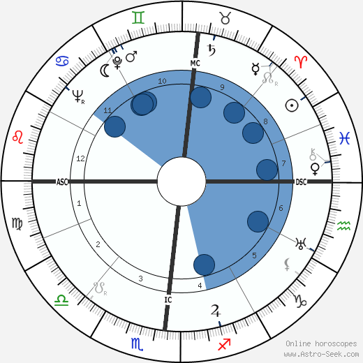 Jean Vilar wikipedia, horoscope, astrology, instagram