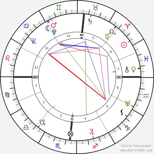 Jean Vilar tema natale, oroscopo, Jean Vilar oroscopi gratuiti, astrologia
