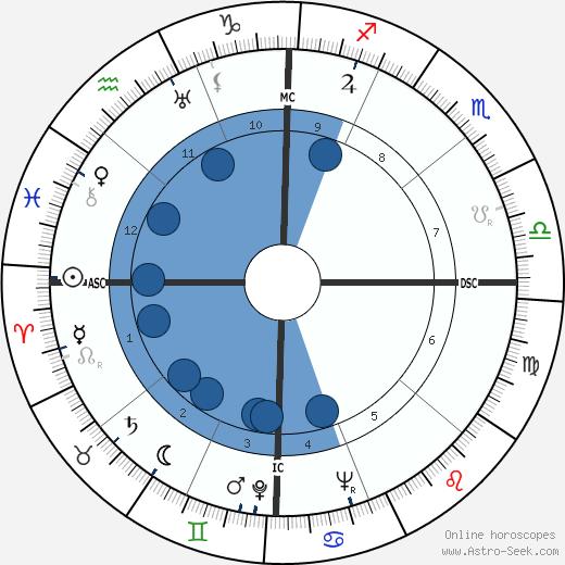 Jeff York wikipedia, horoscope, astrology, instagram