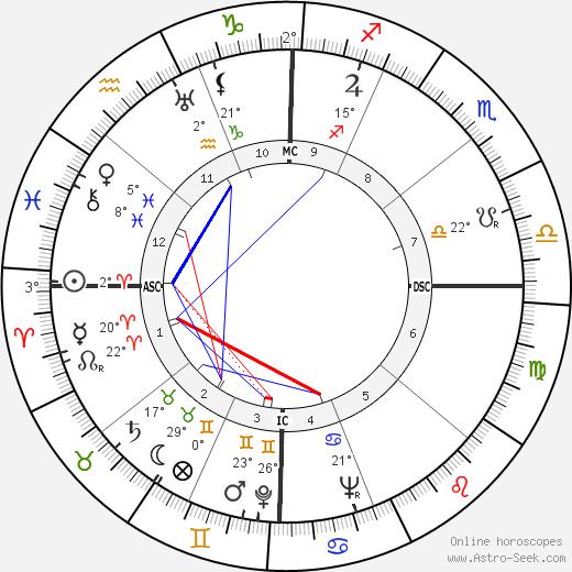 Jeff York birth chart, biography, wikipedia 2018, 2019