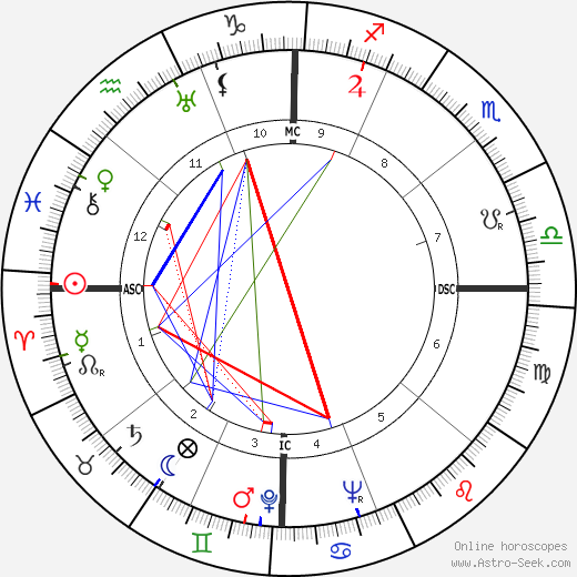 Jeff York astro natal birth chart, Jeff York horoscope, astrology