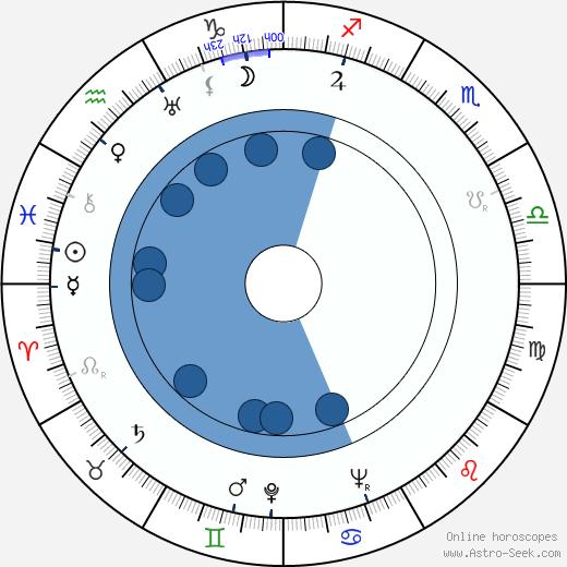 Jiří Vondrovič wikipedia, horoscope, astrology, instagram